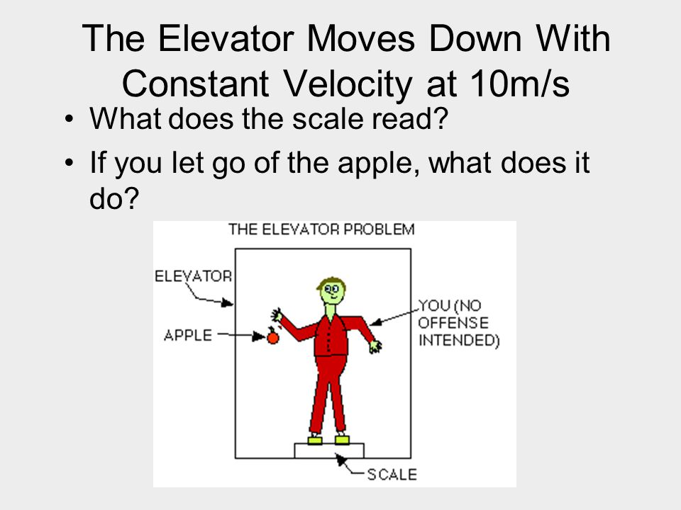The Elevator Moves Down With Constant Velocity at 10m/s