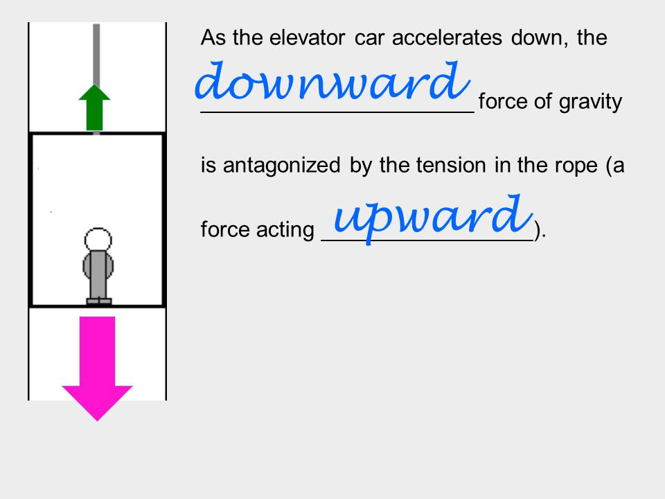 As the elevator car accelerates down, the ______________________ force of gravity is antagonized by the tension in the rope (a force acting _________________).