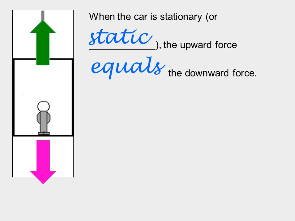 When the car is stationary (or ____________), the upward force ______________ the downward force.