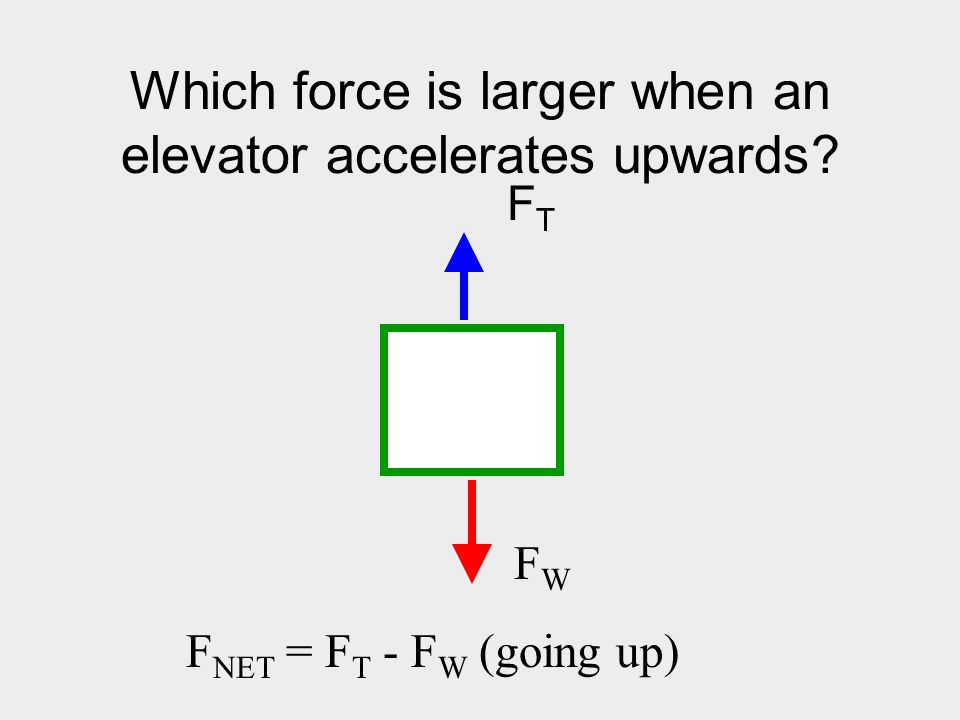 Which force is larger when an elevator accelerates upwards