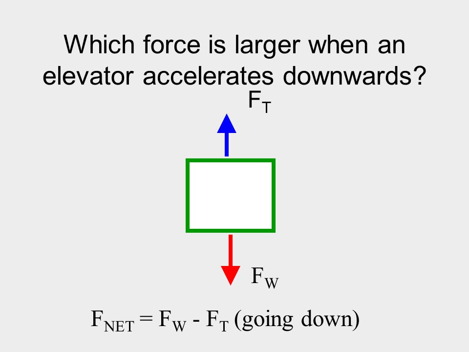 Which force is larger when an elevator accelerates downwards