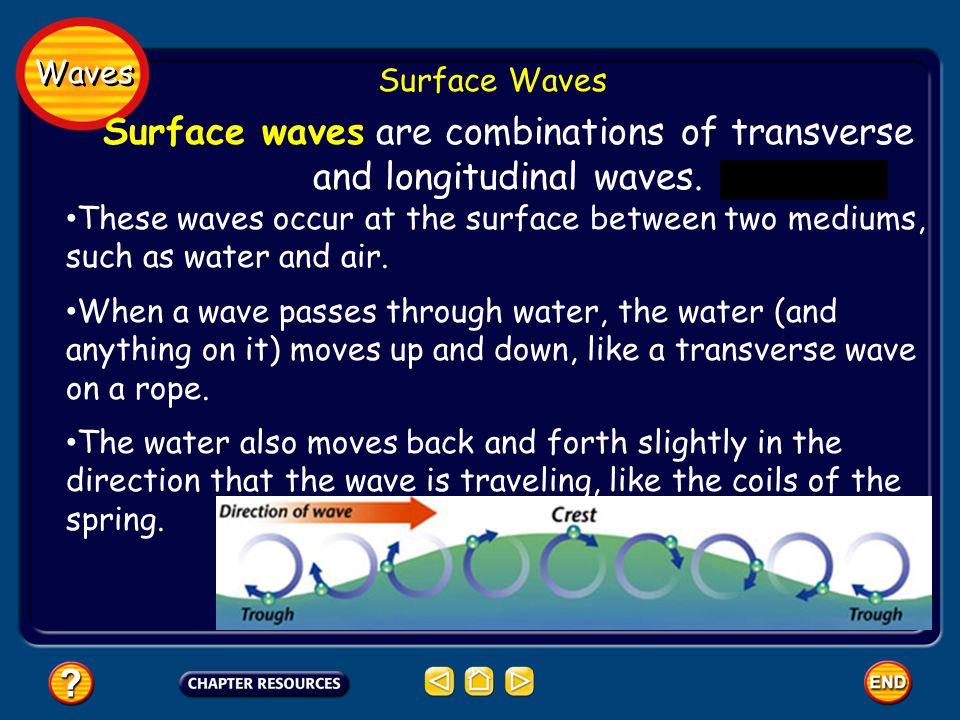 Surface waves are combinations of transverse and longitudinal waves.