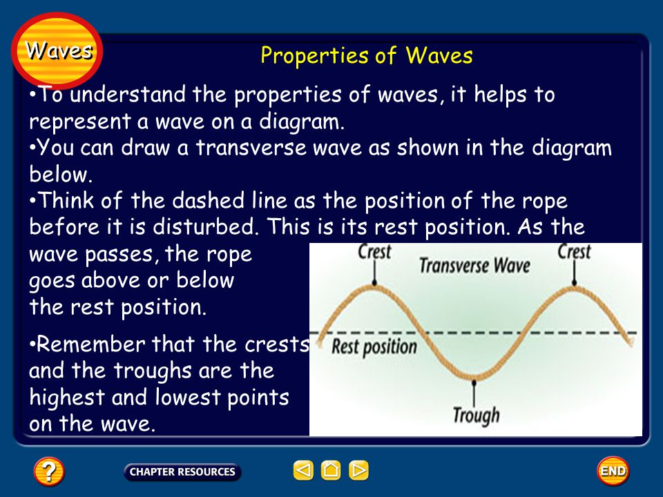 Waves Properties of Waves. To understand the properties of waves, it helps to represent a wave on a diagram.