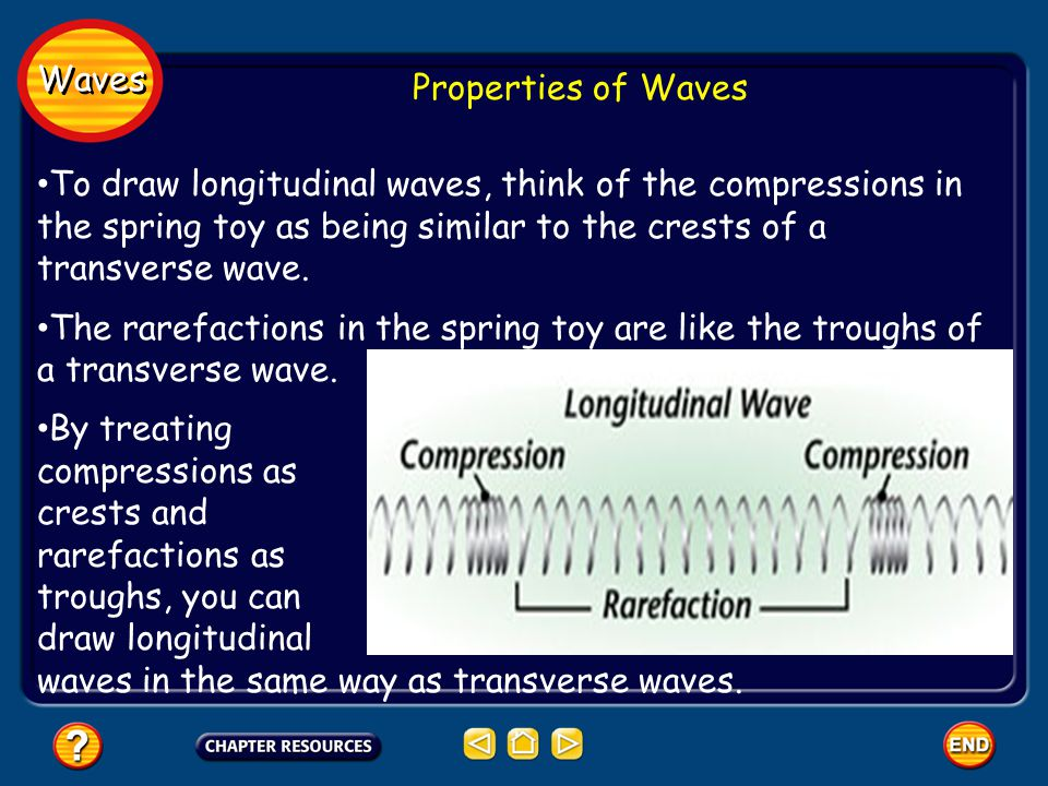 Waves Properties of Waves.