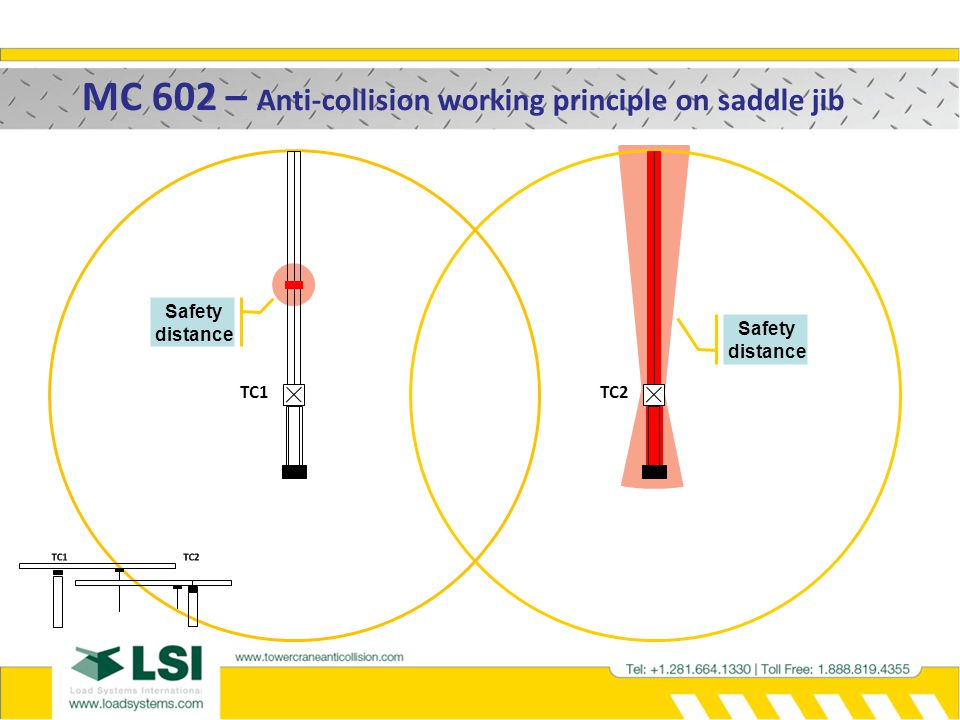 MC 602 – Anti-collision working principle on saddle jib