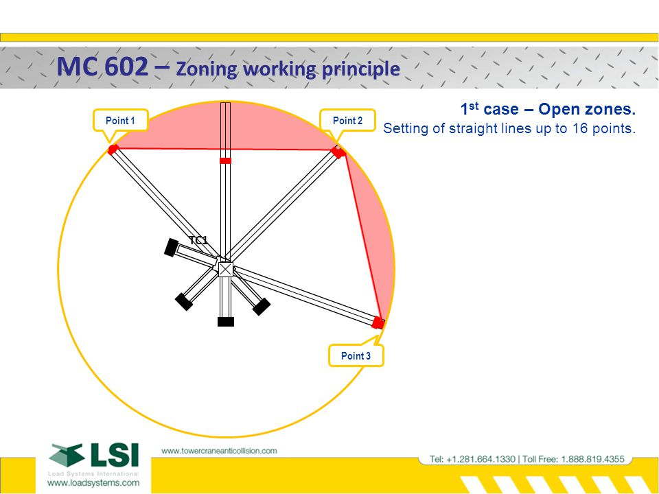 MC 602 – Zoning working principle
