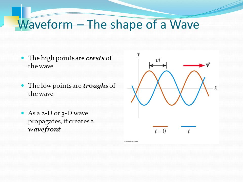 Waveform – The shape of a Wave