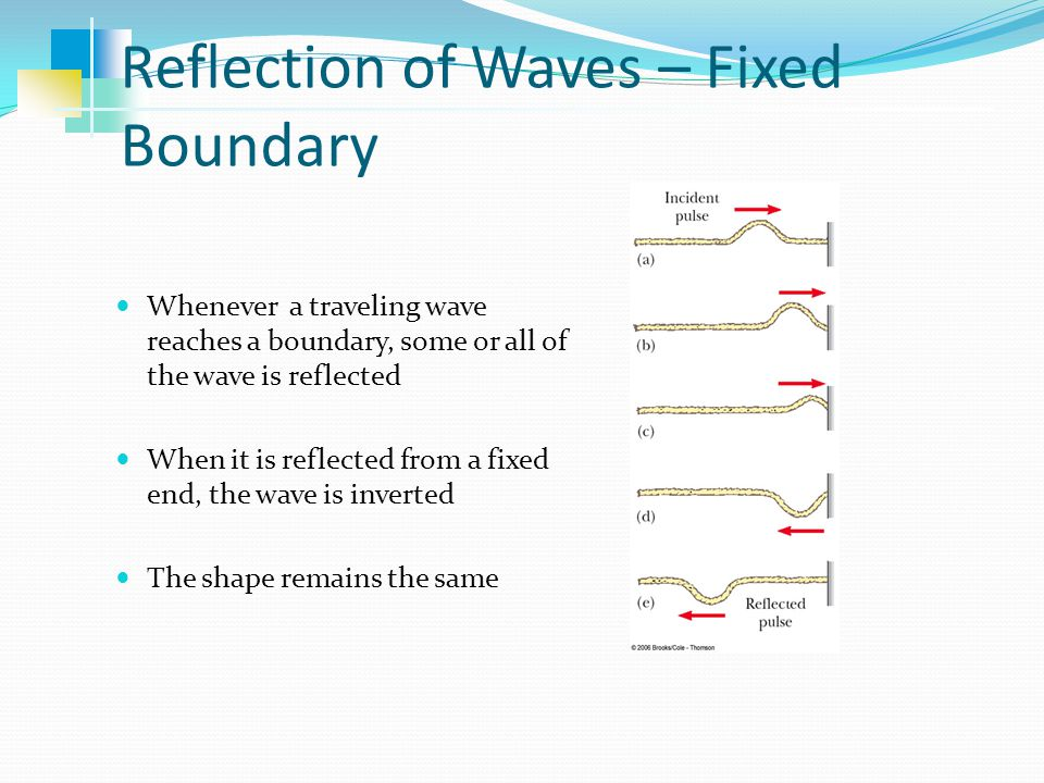 Reflection of Waves – Fixed Boundary