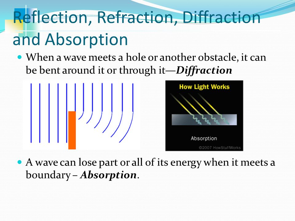 Reflection, Refraction, Diffraction and Absorption