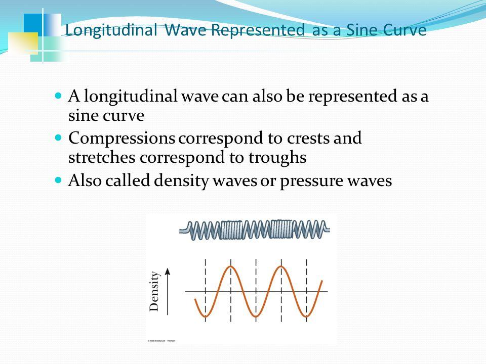Longitudinal Wave Represented as a Sine Curve