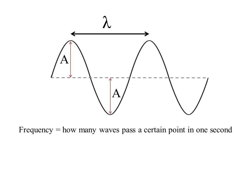 λ A A Frequency = how many waves pass a certain point in one second