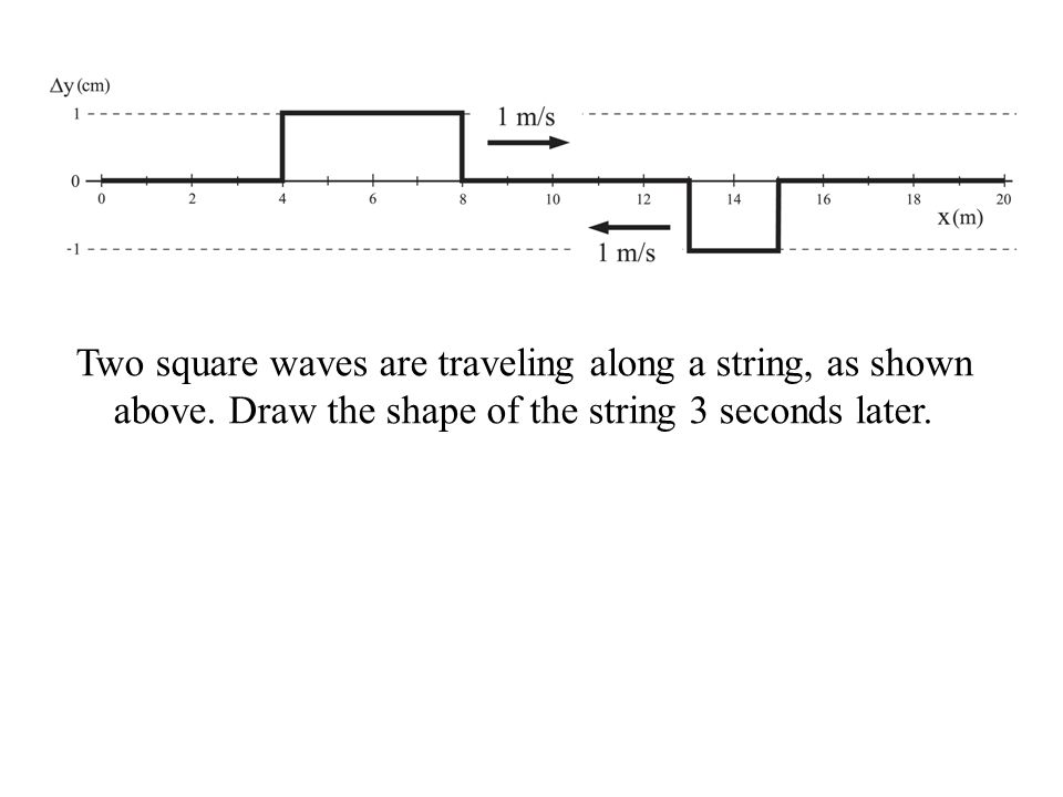 Two square waves are traveling along a string, as shown above