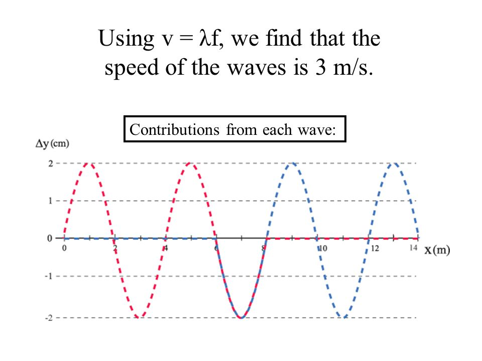 Using v = λf, we find that the speed of the waves is 3 m/s.