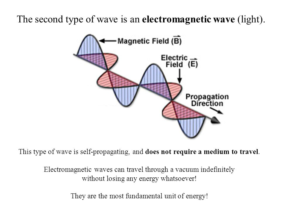 The second type of wave is an electromagnetic wave (light).