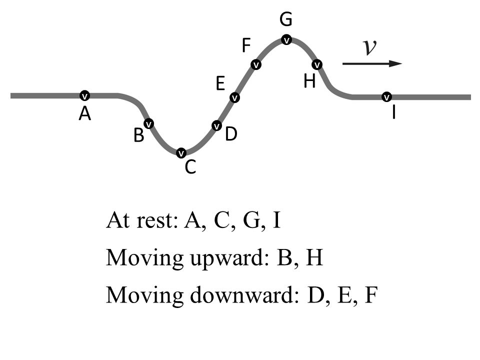 At rest: A, C, G, I Moving upward: B, H Moving downward: D, E, F G F H