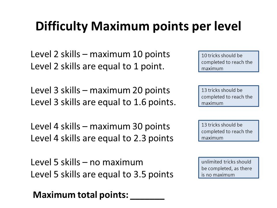 Difficulty Maximum points per level