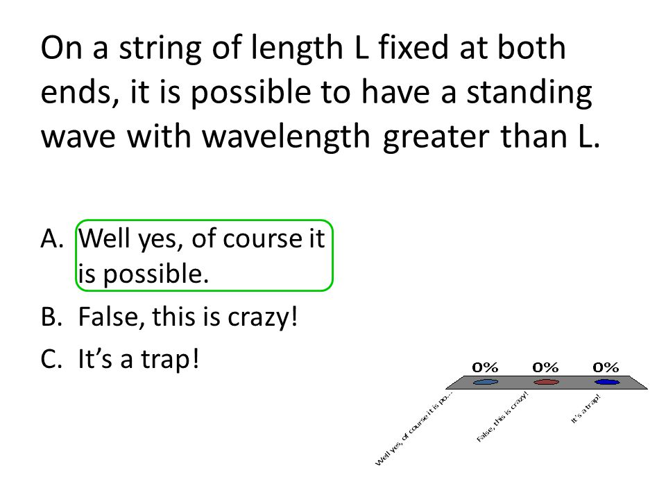 On a string of length L fixed at both ends, it is possible to have a standing wave with wavelength greater than L.