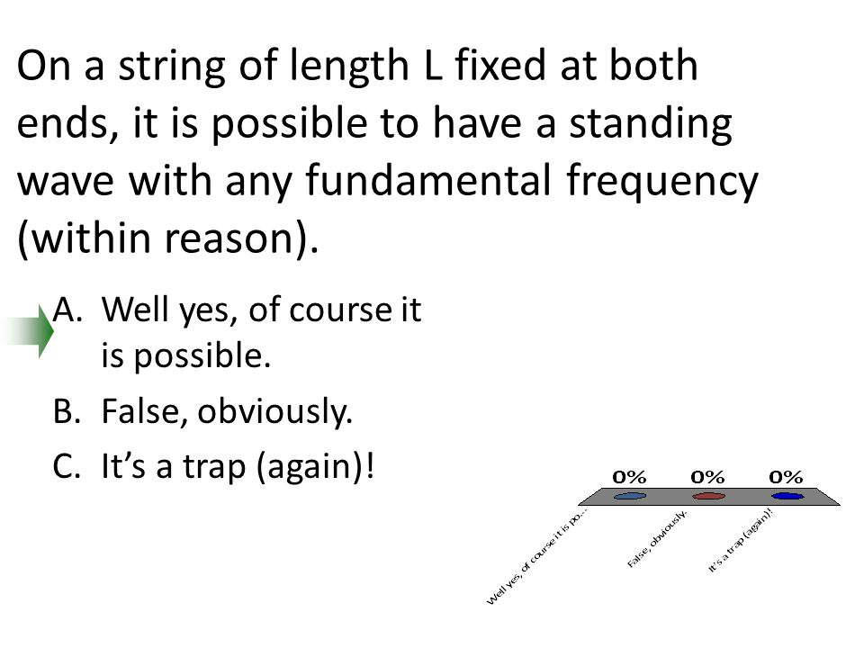 On a string of length L fixed at both ends, it is possible to have a standing wave with any fundamental frequency (within reason).