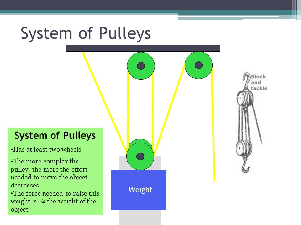 System of Pulleys System of Pulleys Weight Has at least two wheels