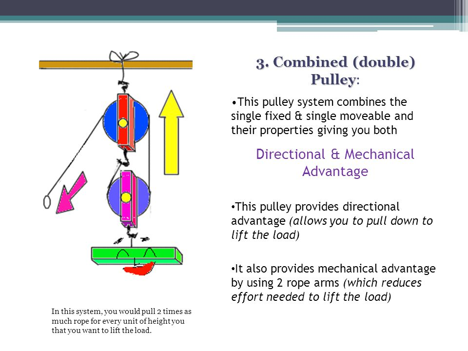 3. Combined (double) Pulley: