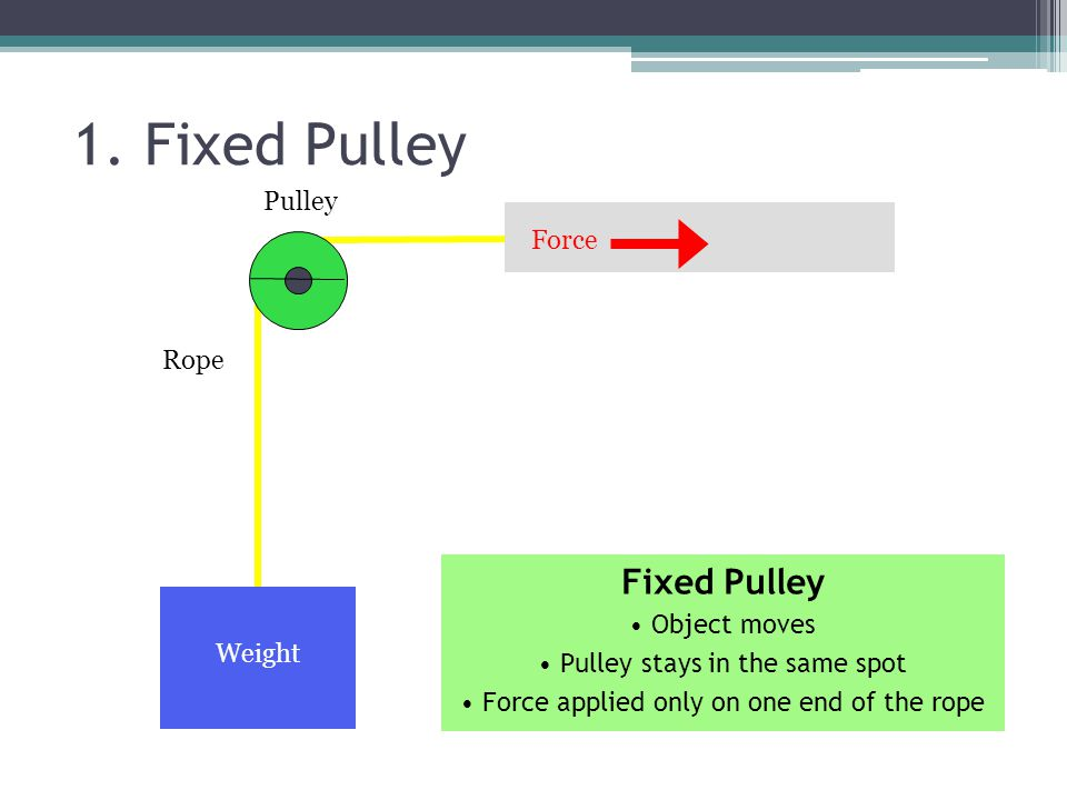 1. Fixed Pulley Fixed Pulley Pulley Force Rope Object moves