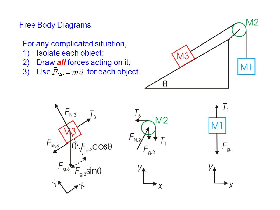 Free Body Diagrams For Any Complicated Situation Isolate Each