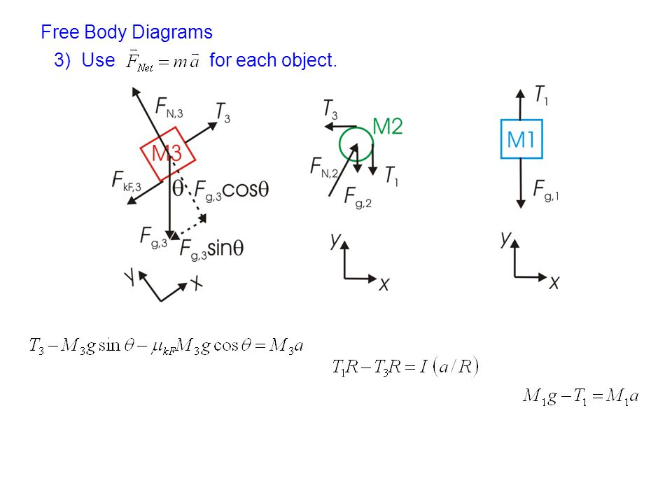 Free Body Diagrams 3) Use for each object.