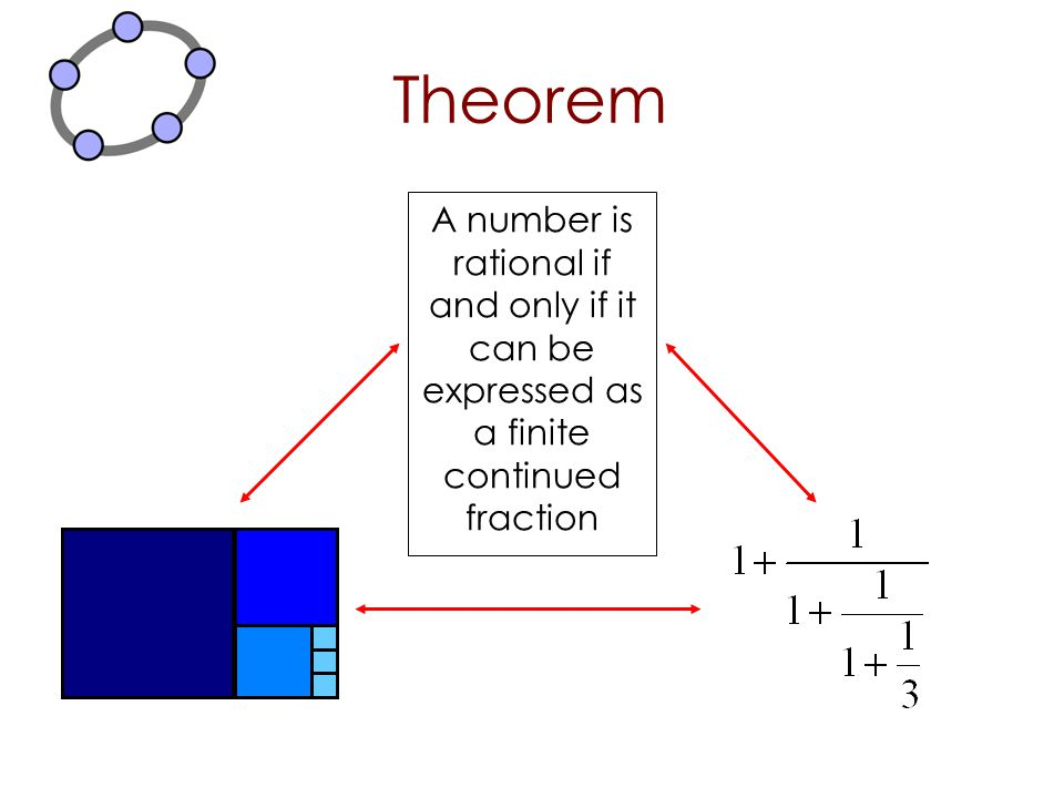 Theorem A number is rational if and only if it can be expressed as a finite continued fraction