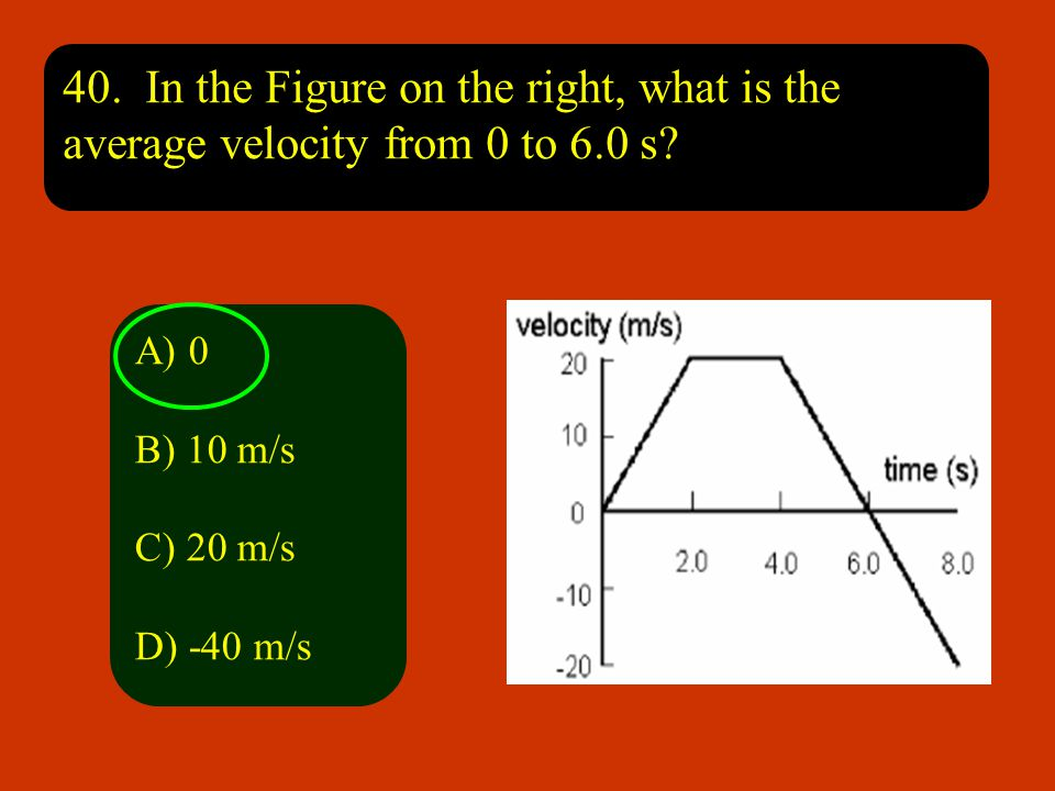 40. In the Figure on the right, what is the average velocity from 0 to 6.0 s
