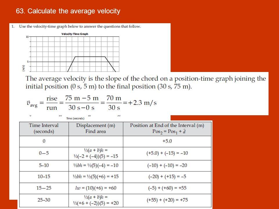 63. Calculate the average velocity