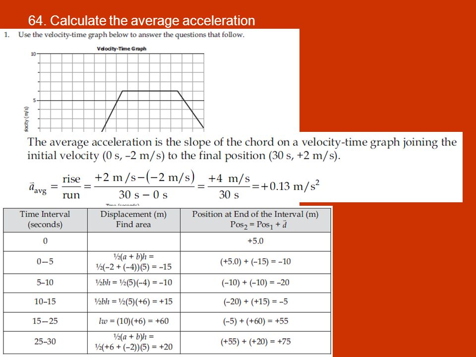 64. Calculate the average acceleration