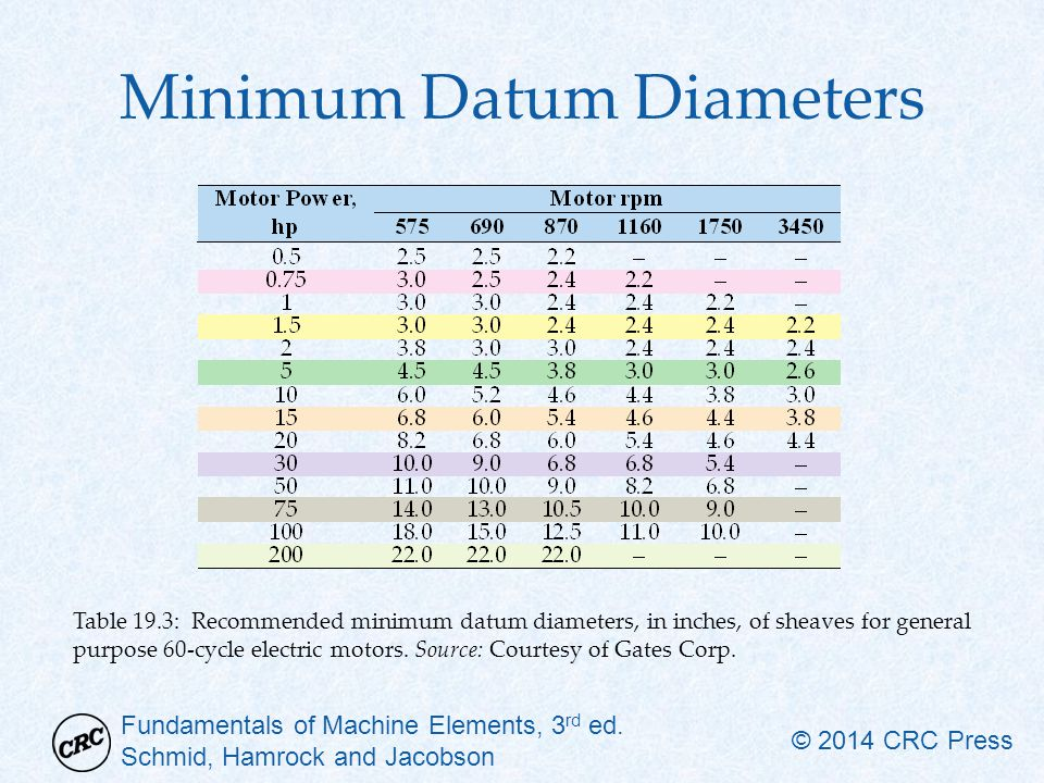 Minimum Datum Diameters