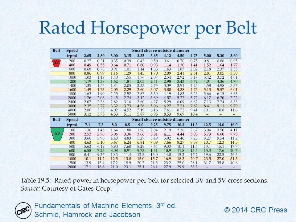 Rated Horsepower per Belt