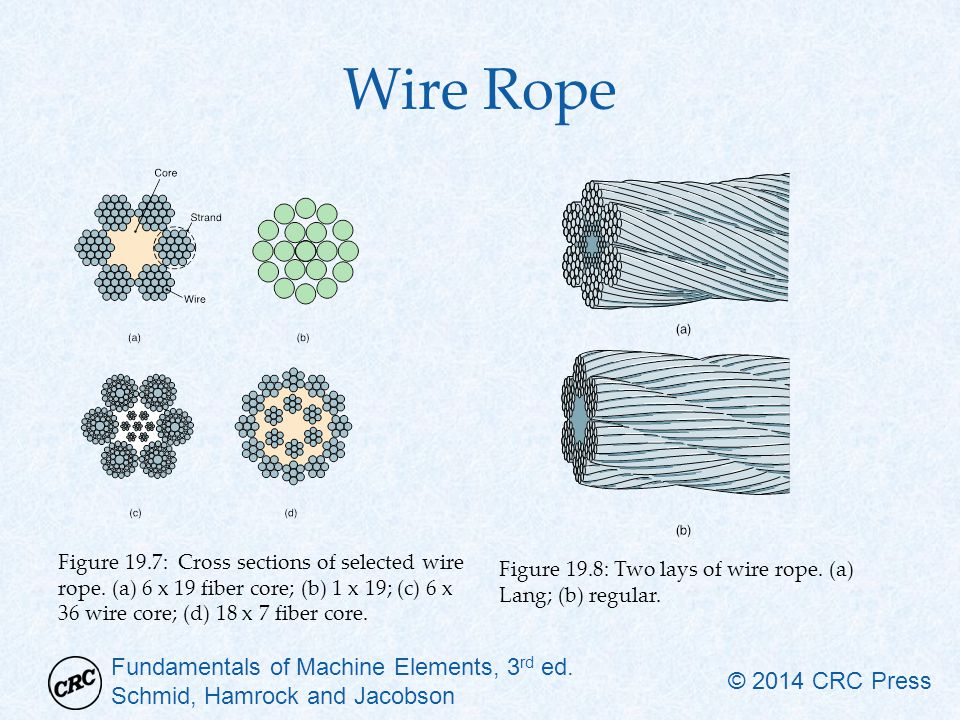 Wire Rope Figure 19.7: Cross sections of selected wire rope. (a) 6 x 19 fiber core; (b) 1 x 19; (c) 6 x 36 wire core; (d) 18 x 7 fiber core.