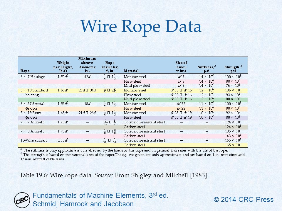 Wire Rope Data Table 19.6: Wire rope data. Source: From Shigley and Mitchell [1983].