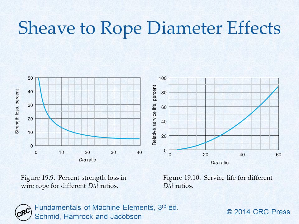 Sheave to Rope Diameter Effects