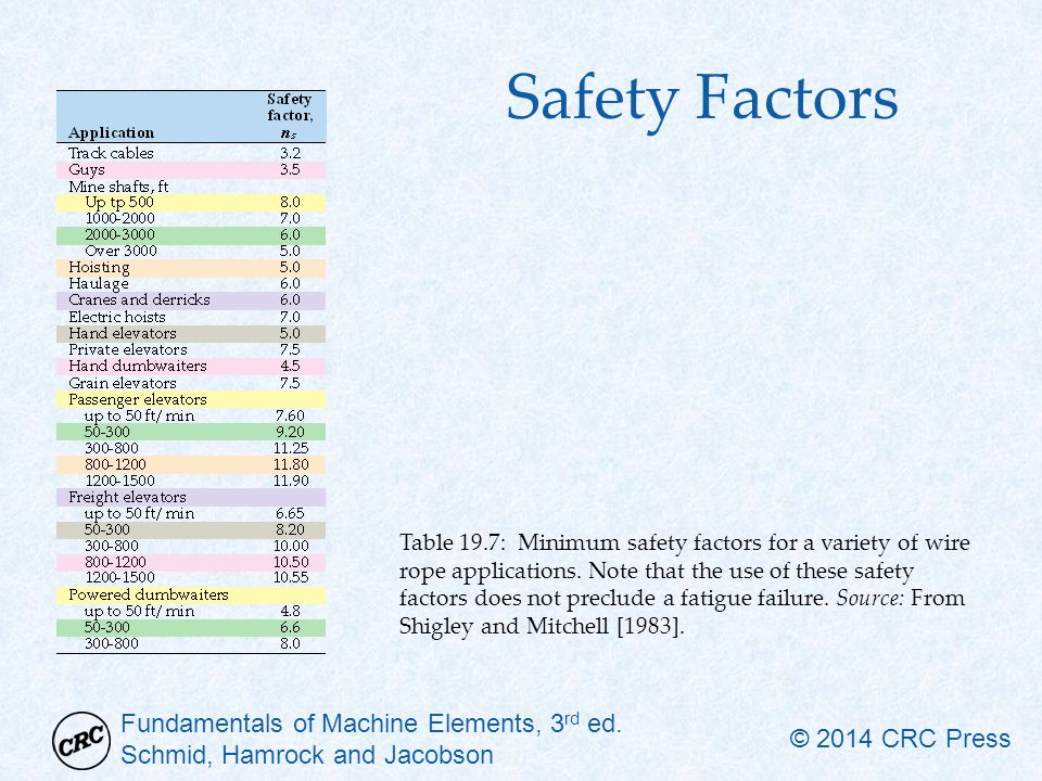 Safety Factors