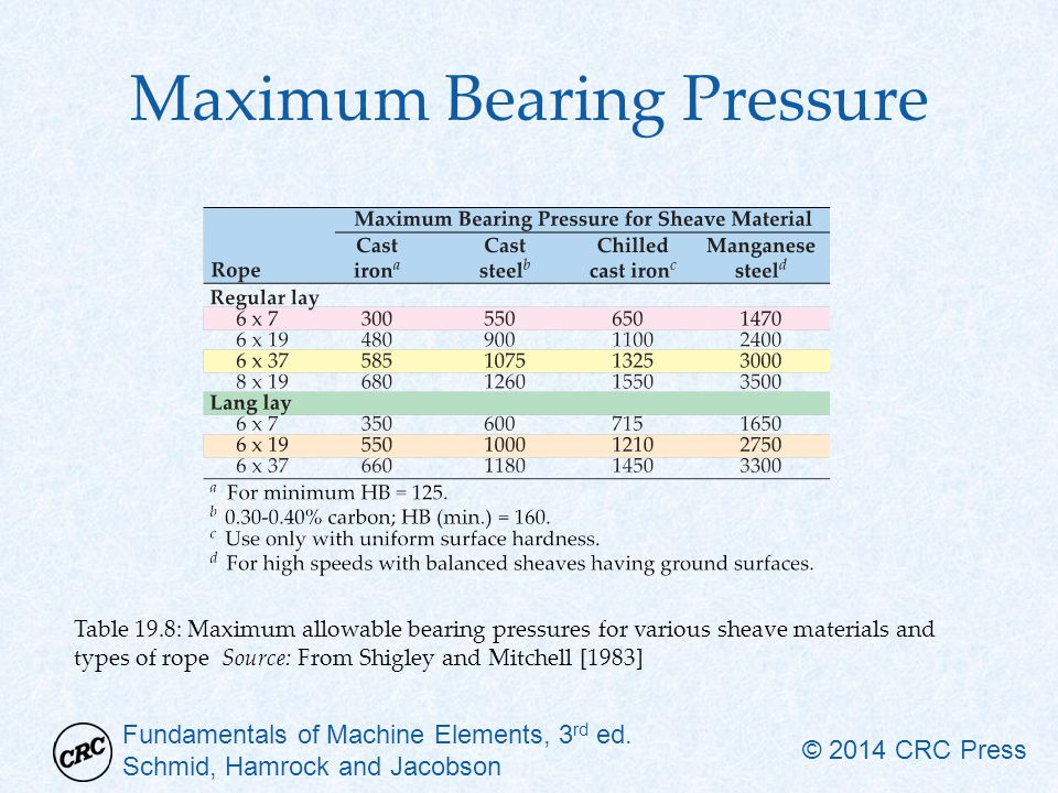Maximum Bearing Pressure