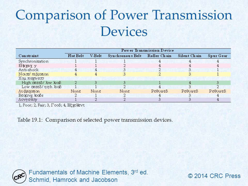 Comparison of Power Transmission Devices
