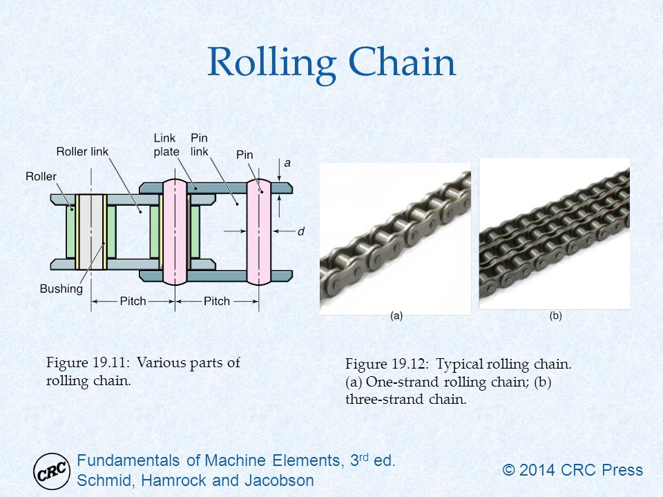 Rolling Chain Figure 19.11: Various parts of rolling chain.