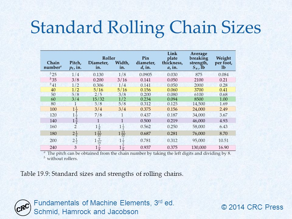 Standard Rolling Chain Sizes