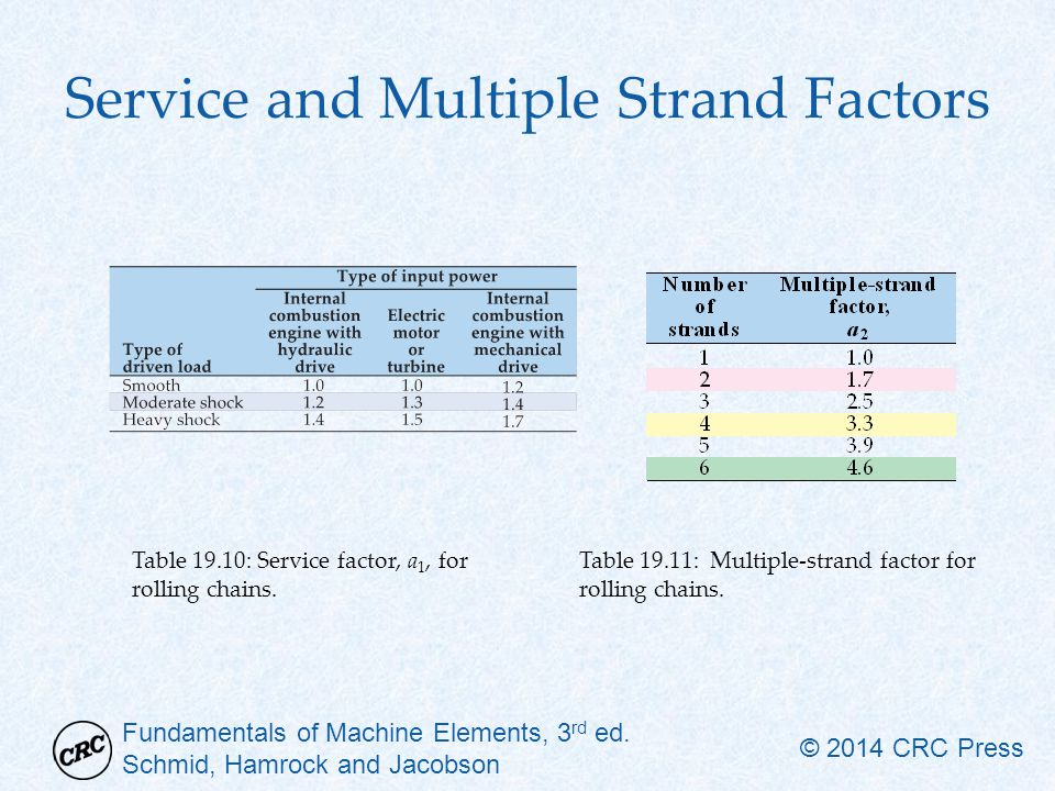 Service and Multiple Strand Factors