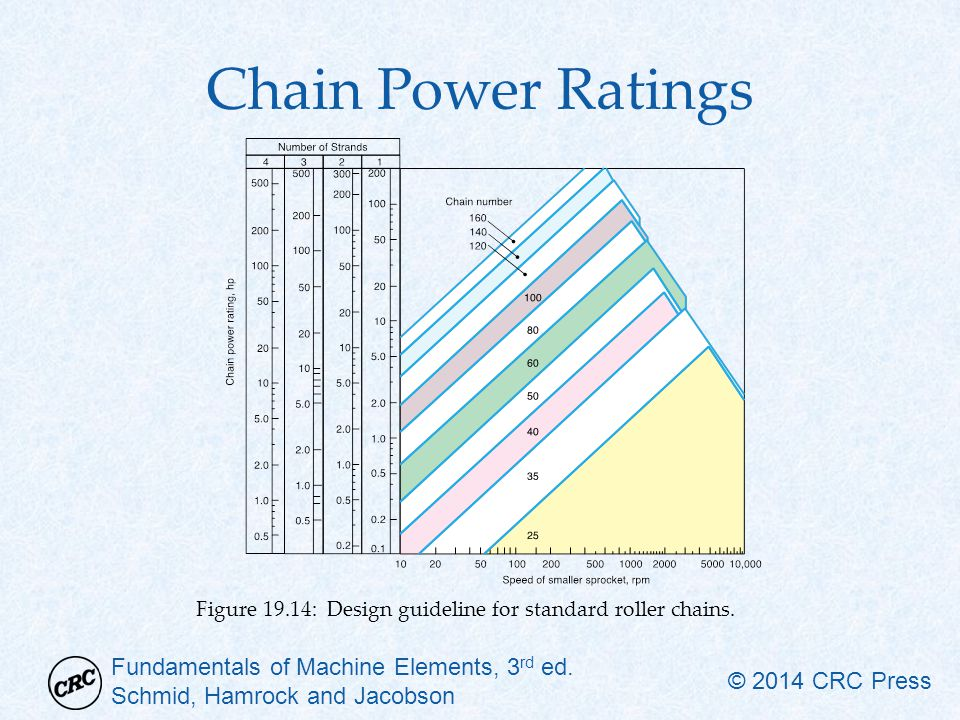 Chain Power Ratings Figure 19.14: Design guideline for standard roller chains.