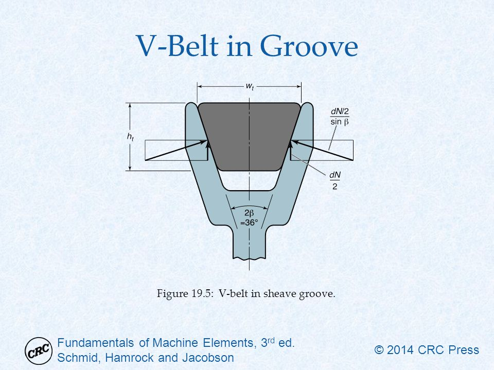 V-Belt in Groove Figure 19.5: V-belt in sheave groove.
