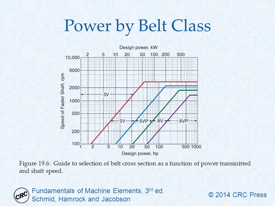 Power by Belt Class Figure 19.6: Guide to selection of belt cross section as a function of power transmitted and shaft speed.