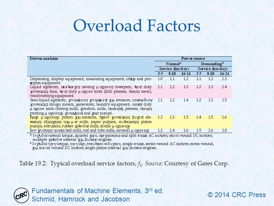 Overload Factors Table 19.2: Typical overload service factors, f1. Source: Courtesy of Gates Corp.