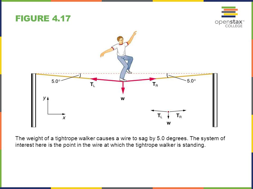 Figure+4.17 chapter 4 dynamics force and newton's laws of motion ppt download Simple Free Body Diagram at beritabola.co