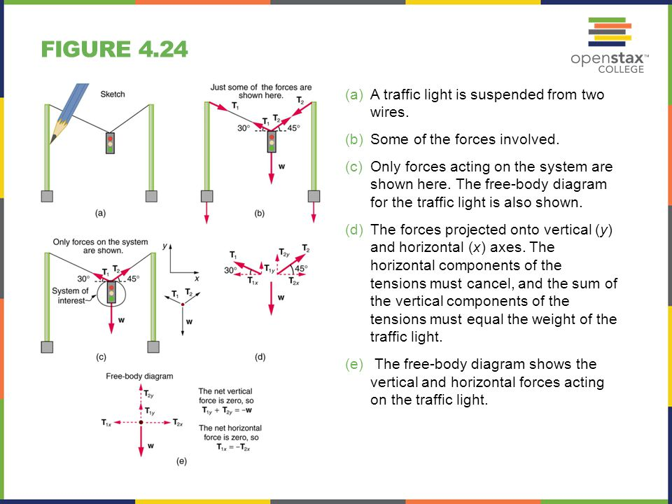Figure+4.24+A+traffic+light+is+suspended+from+two+wires. chapter 4 dynamics force and newton's laws of motion ppt download Simple Free Body Diagram at beritabola.co