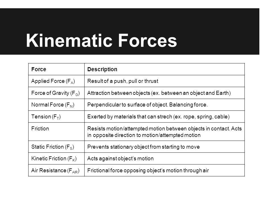 Kinematic Forces Force Description Applied Force (FA)