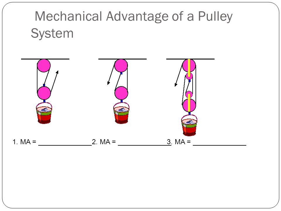 Mechanical Advantage of a Pulley System